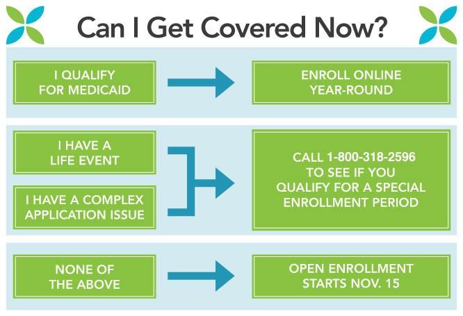 ACA Special Enrollment Infographic